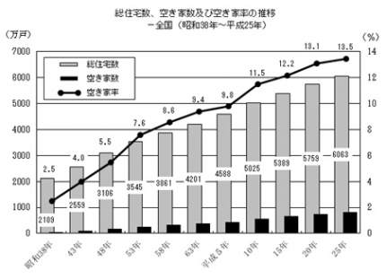 総住宅数と空家数及び空家率の推移